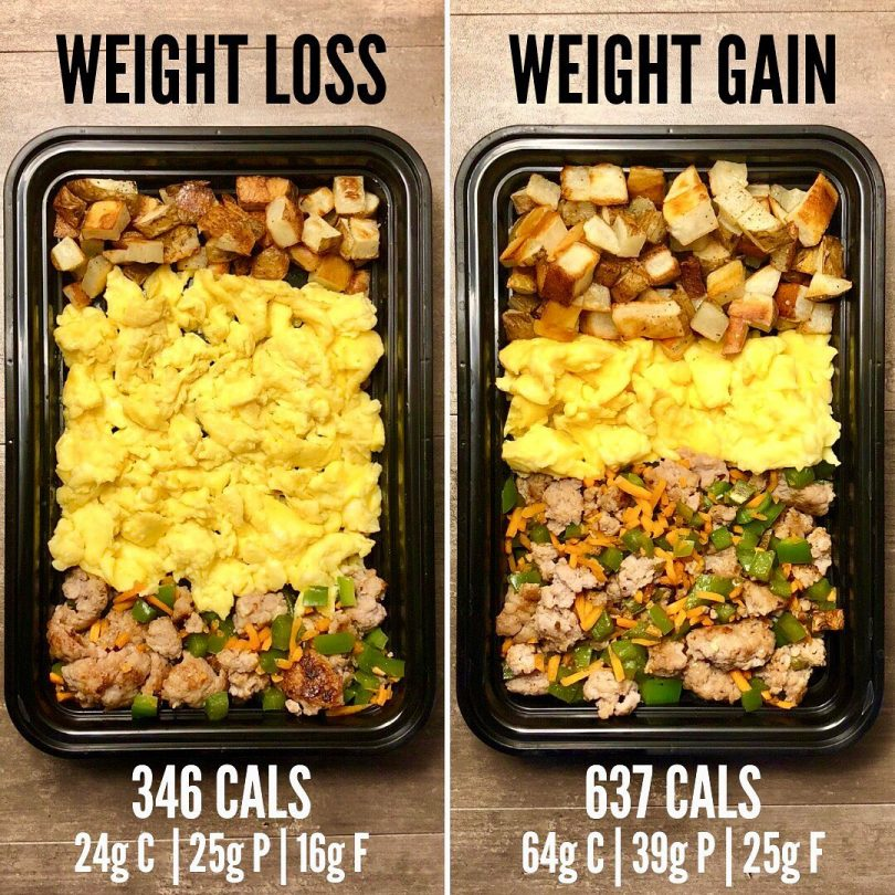 Weight Loss Vs. Weight Gain With Turkey Sausage Breakfast