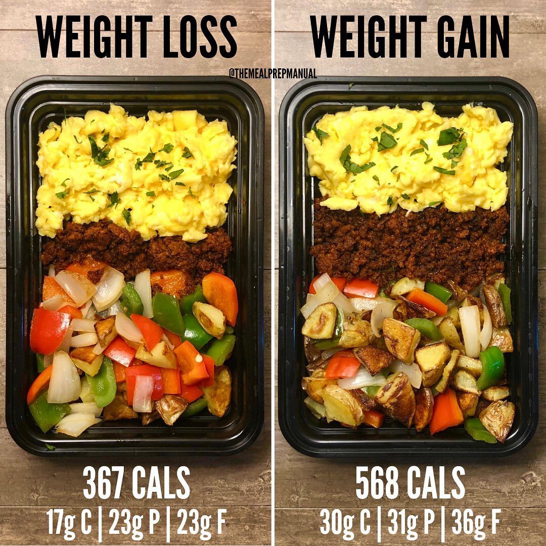 Weight Loss vs Weight Gain with Chorizo Breakfast Bowls. Remember weight changes…