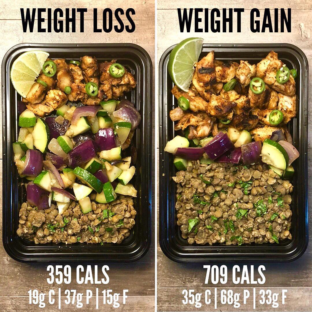 Weight Loss vs Weight Gain with Chili Lime Chicken from Page 85 of The Meal Prep…