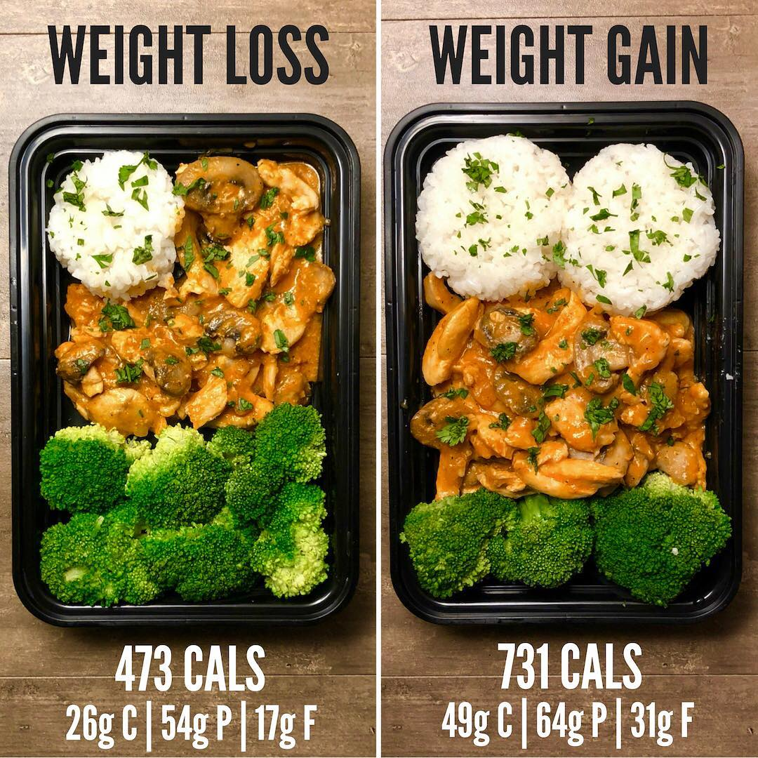 Weight Loss vs. Weight Gain with Brazilian Chicken Stroganoff, recipe from Page …