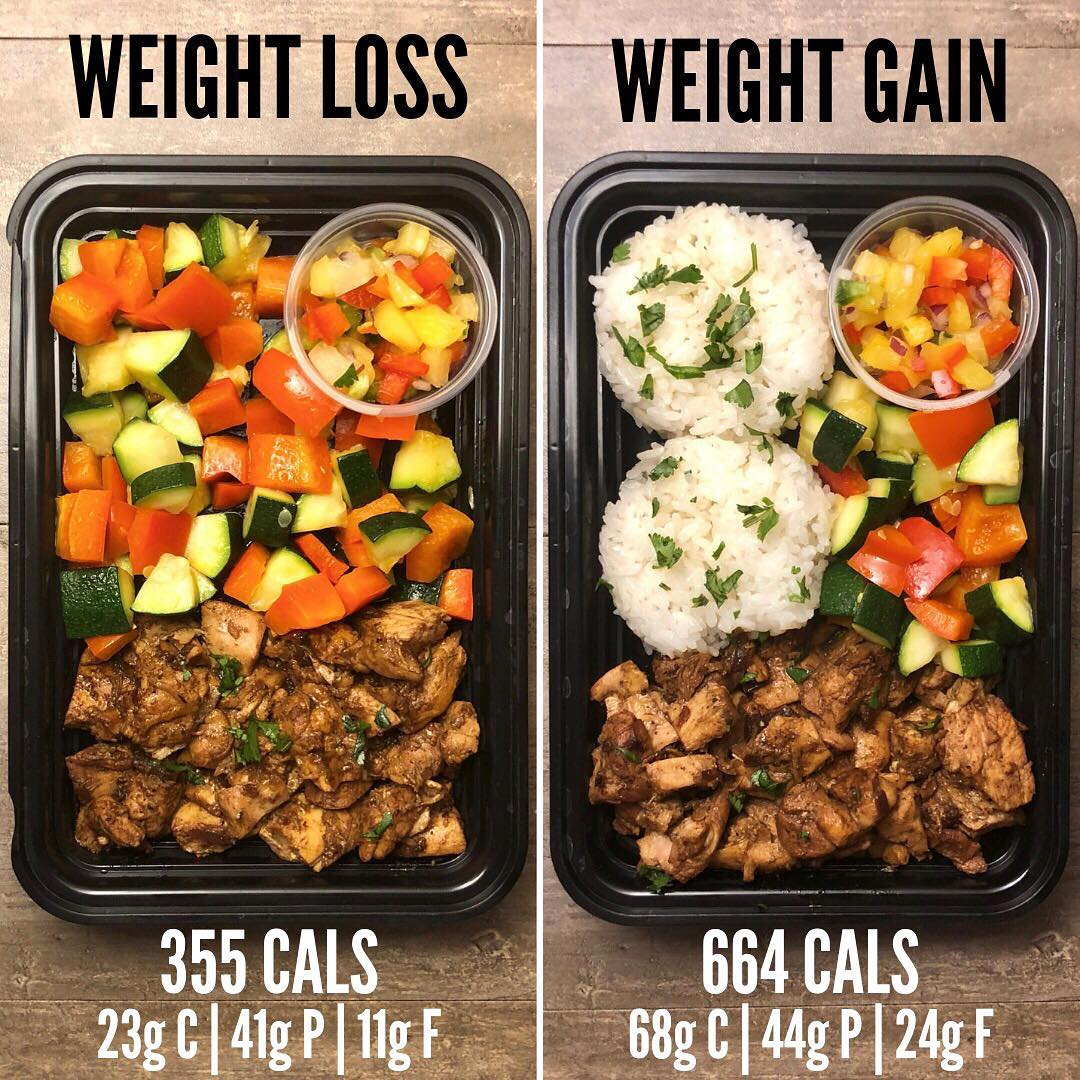 Weight Loss vs Weight Gain with Chamorro Chicken, recipe from The Meal Prep Manu…